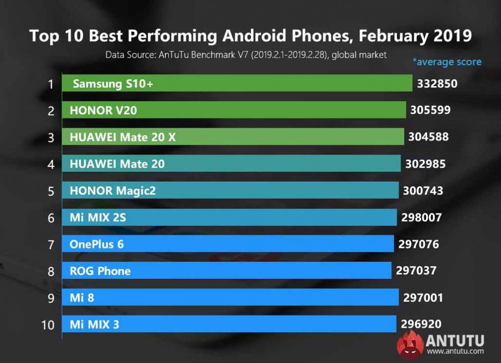 hp androi terbaik februari 2019