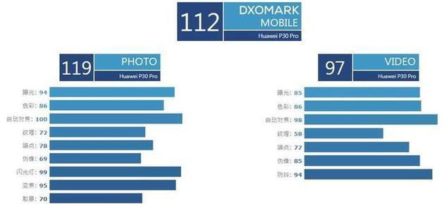 dxomark video huawei p30 pro