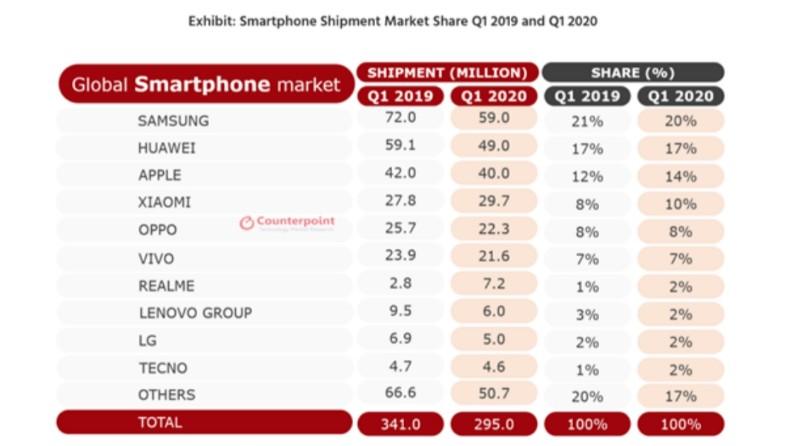 top 10 vendor smartphone global