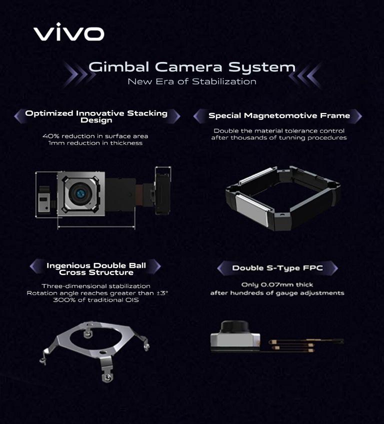infografis teknologi gimbal hp vivo