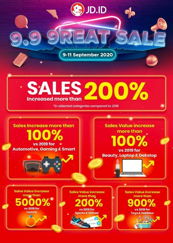 penjualan jd.id 9.9 9reay sale