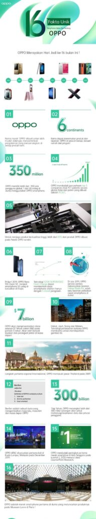 infografis 16 tahun oppo