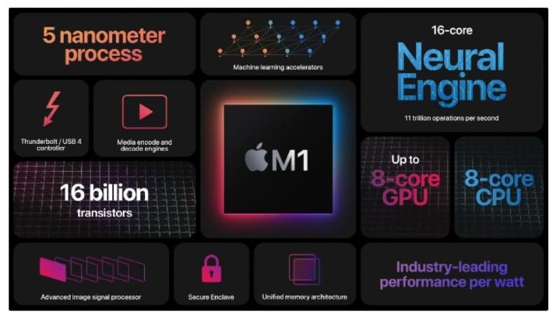 Performa chip Macbook Air (M1) vs Macbook Air (Intel)